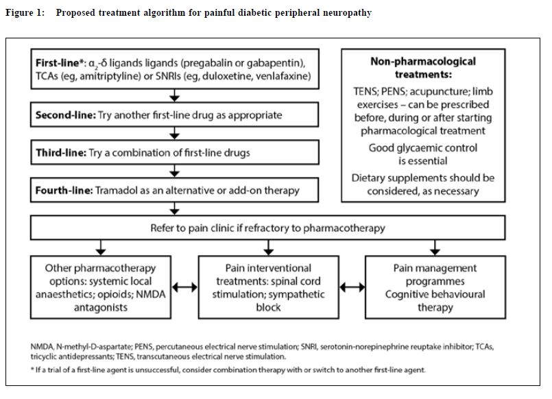 4 methyl pregabalin neuropathic pain